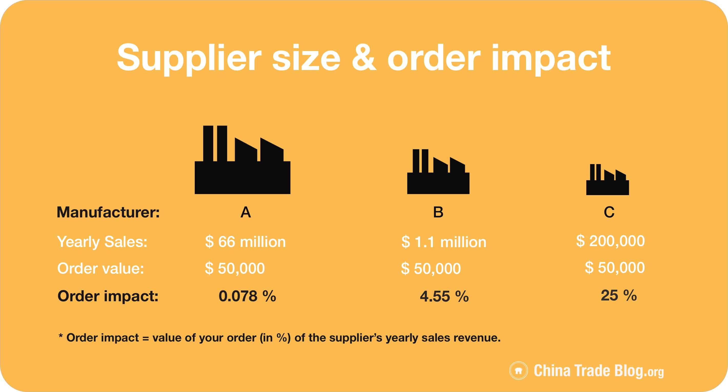 manufacturer size